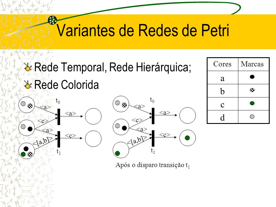 Variantes de Redes de Petri Rede Temporal, Rede Hierárquica; Rede Colorida d c b a MarcasCores t1t1 t0t0 t1t1 t0t0 Após o disparo transição t 1