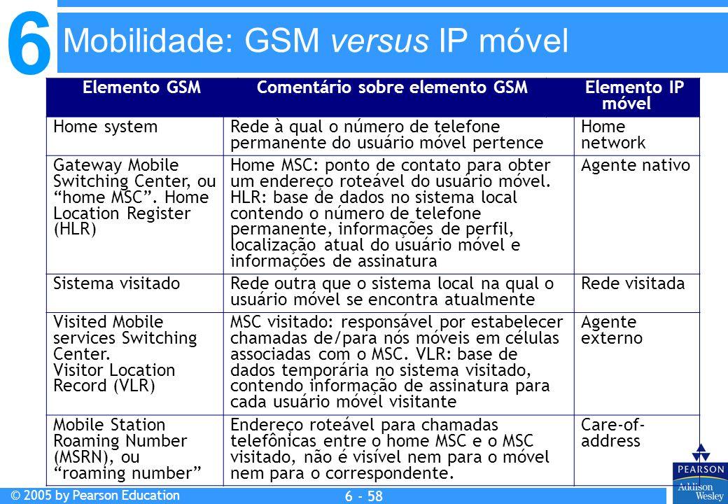 6 © 2005 by Pearson Education 6 - 58 Elemento GSMComentário sobre elemento GSM Elemento IP móvel Home system Rede à qual o número de telefone permanen