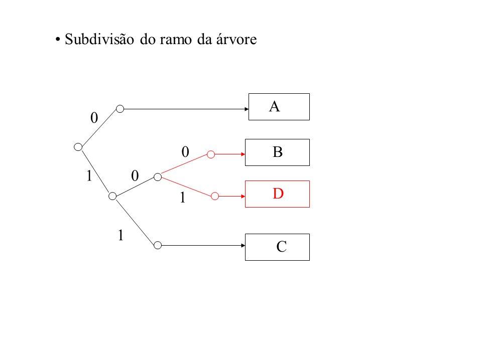 Subdivisão do ramo da árvore A B C 0 10 1 1 D 0