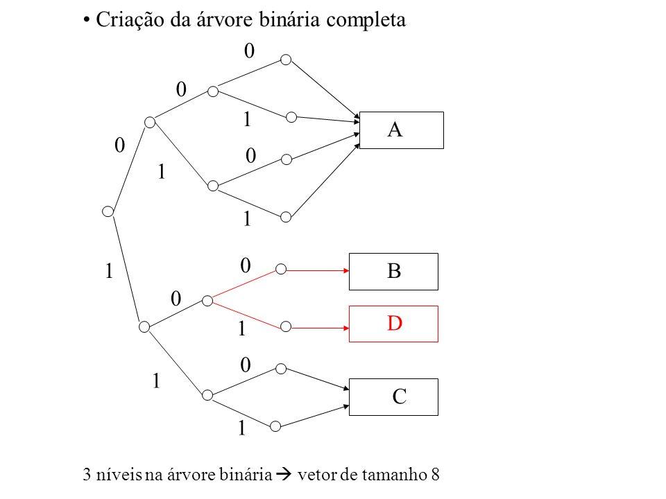 0 1 0 1 1 0 1 0 0 1 1 1 0 A B C D 0 3 níveis na árvore binária vetor de tamanho 8 Criação da árvore binária completa