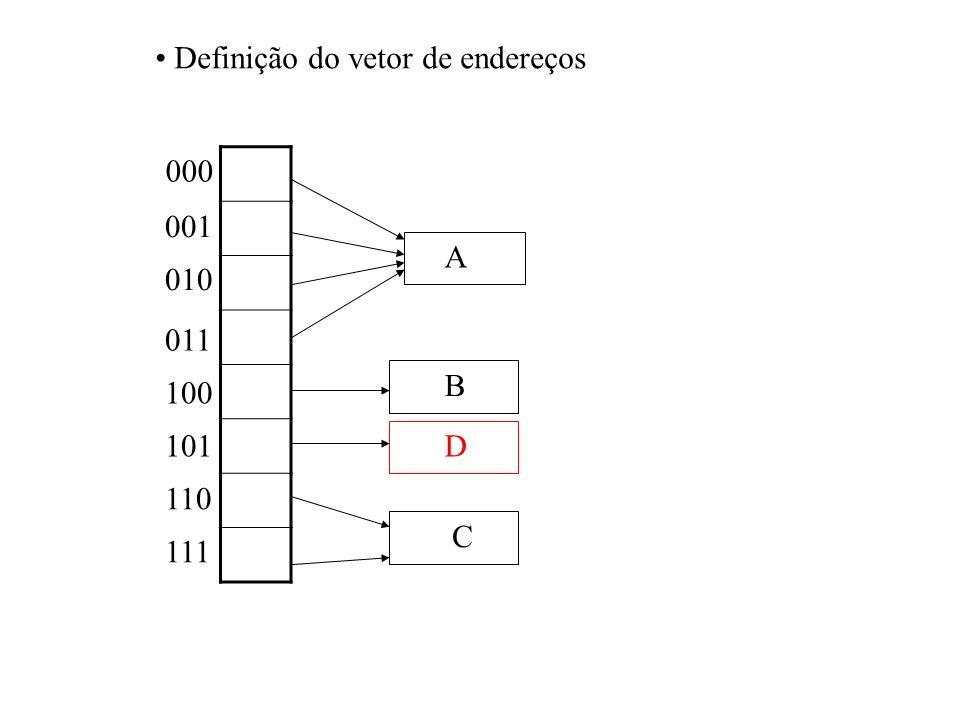 000 001 010 011 100 101 110 111 A B C D Definição do vetor de endereços