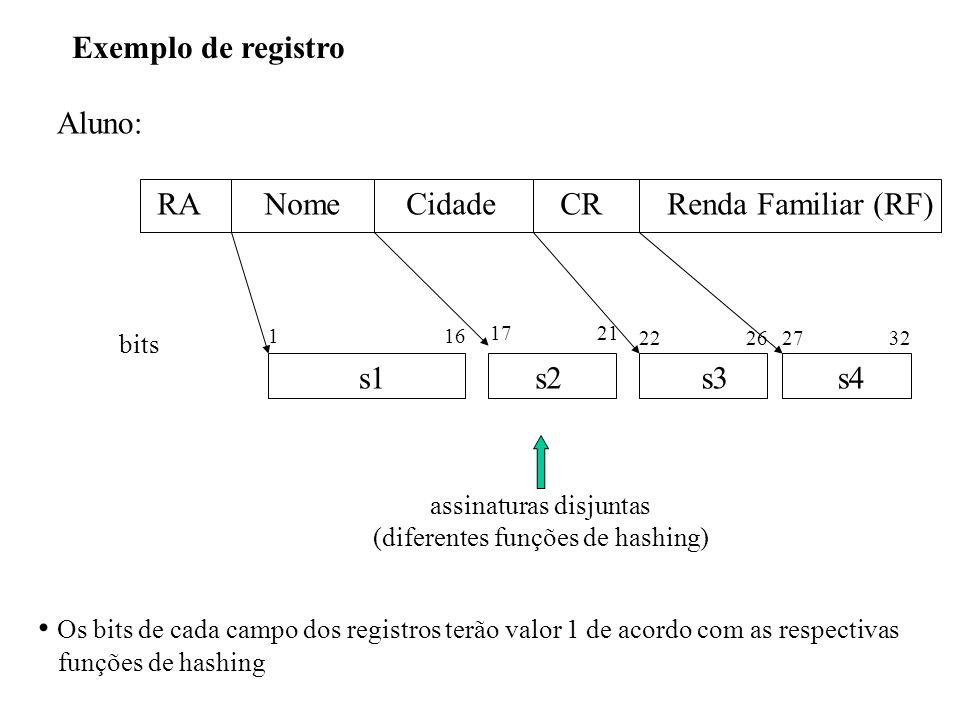 Exemplo de registro Aluno: RA Nome Cidade CR Renda Familiar (RF) assinaturas disjuntas (diferentes funções de hashing) s1s2s3s4 1 16 17 21 22 2627 32