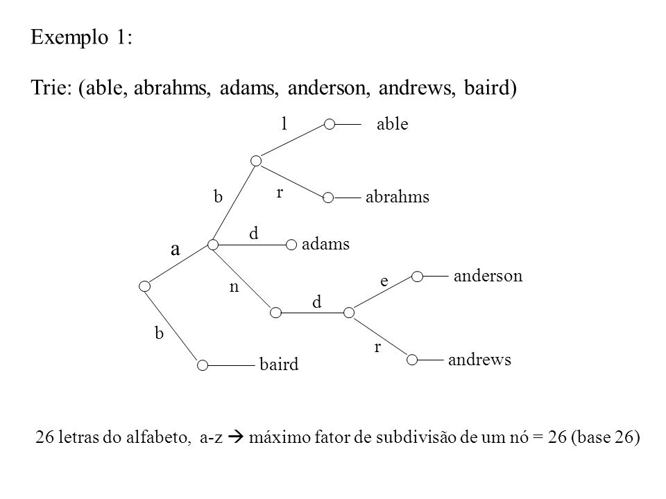 Trie: (able, abrahms, adams, anderson, andrews, baird) Exemplo 1: a b b l r n d e r able abrahms anderson andrews baird 26 letras do alfabeto, a-z máx