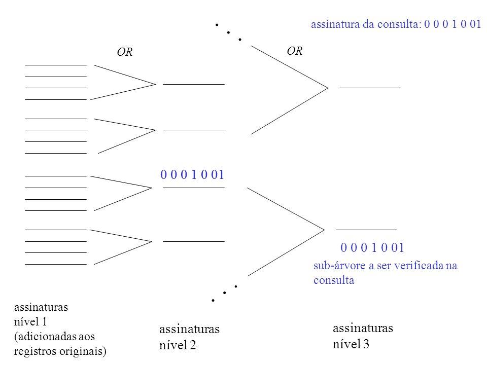 ...... assinaturas nível 1 (adicionadas aos registros originais) assinaturas nível 2 assinaturas nível 3 OR 0 0 0 1 0 01 sub-árvore a ser verificada n
