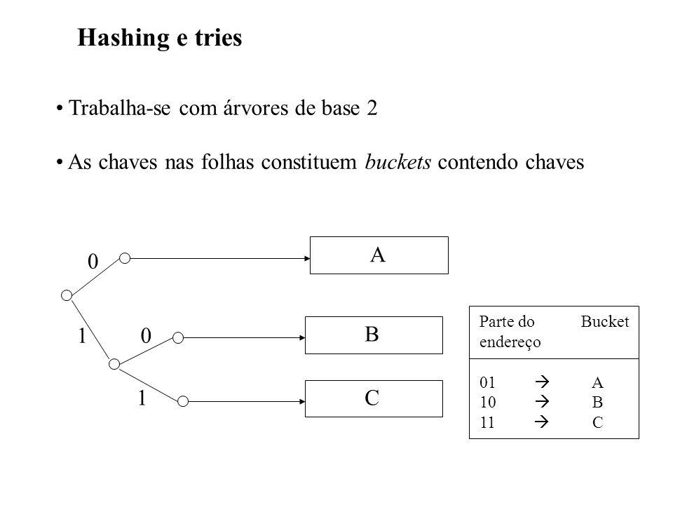 Hashing e tries Trabalha-se com árvores de base 2 As chaves nas folhas constituem buckets contendo chaves A B C 0 10 1 Parte do Bucket endereço 01 A 1