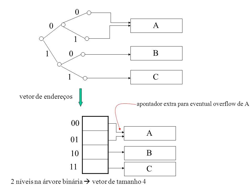 A B C 0 10 1 0 1 00 01 10 11 C B A apontador extra para eventual overflow de A vetor de endereços 2 níveis na árvore binária vetor de tamanho 4