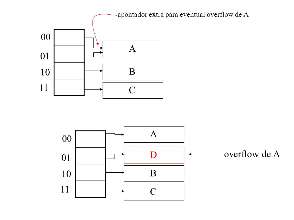 00 01 10 11 C B A apontador extra para eventual overflow de A 00 01 10 11 C B A D overflow de A