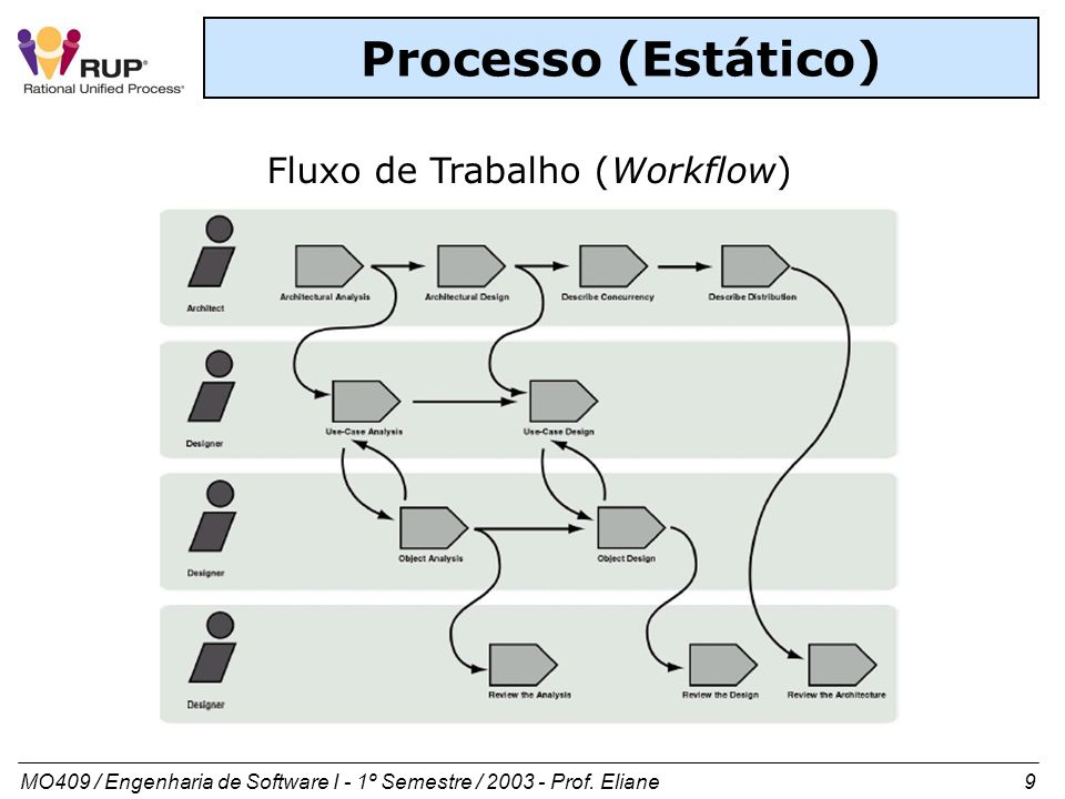 MO409 / Engenharia de Software I - 1º Semestre / 2003 - Prof. Eliane 9 Processo (Estático) Fluxo de Trabalho (Workflow)