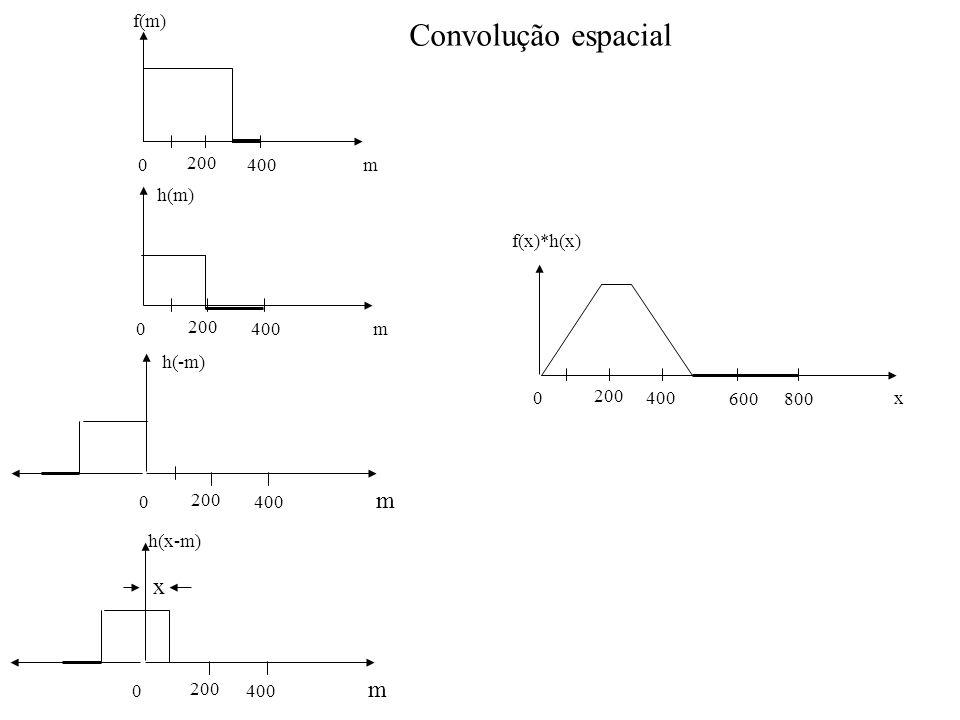 Convolução espacial 0 200 400m f(m) 0 200 400m 0 200 400 m h(-m) h(m) 0 200 400 m h(x-m) x 0 200 400x f(x)*h(x) 800 600
