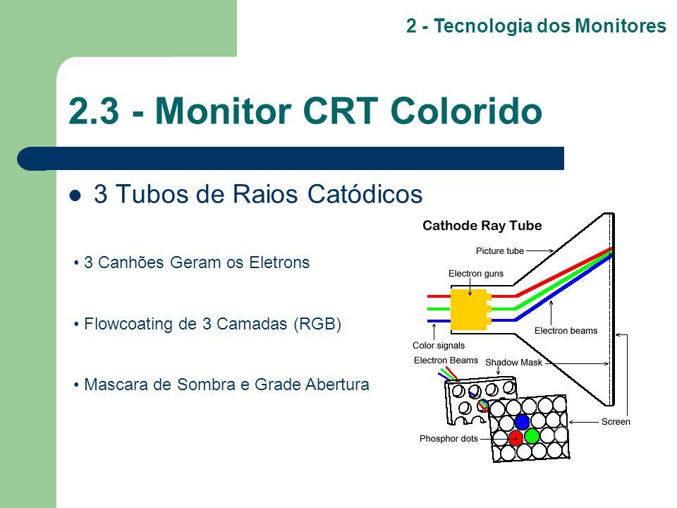 2.3 - Monitor CRT Colorido 3 Tubos de Raios Catódicos 2 - Tecnologia dos Monitores 3 Canhões Geram os Eletrons Flowcoating de 3 Camadas (RGB) Mascara
