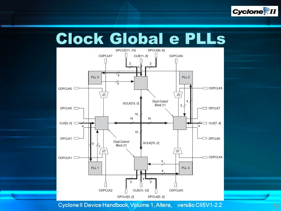 Clock Global e PLLs 16 Cyclone II Device Handbook, Volume 1, Altera, versão CII5V1-2.2