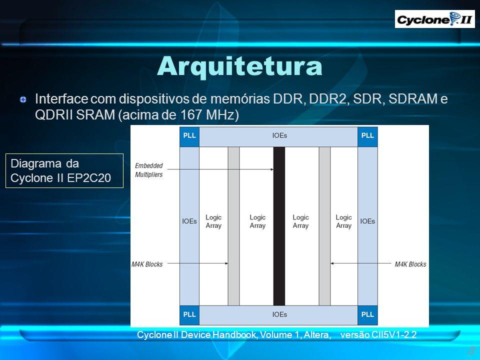 Interface com dispositivos de memórias DDR, DDR2, SDR, SDRAM e QDRII SRAM (acima de 167 MHz) Arquitetura 5 Diagrama da Cyclone II EP2C20 Cyclone II De