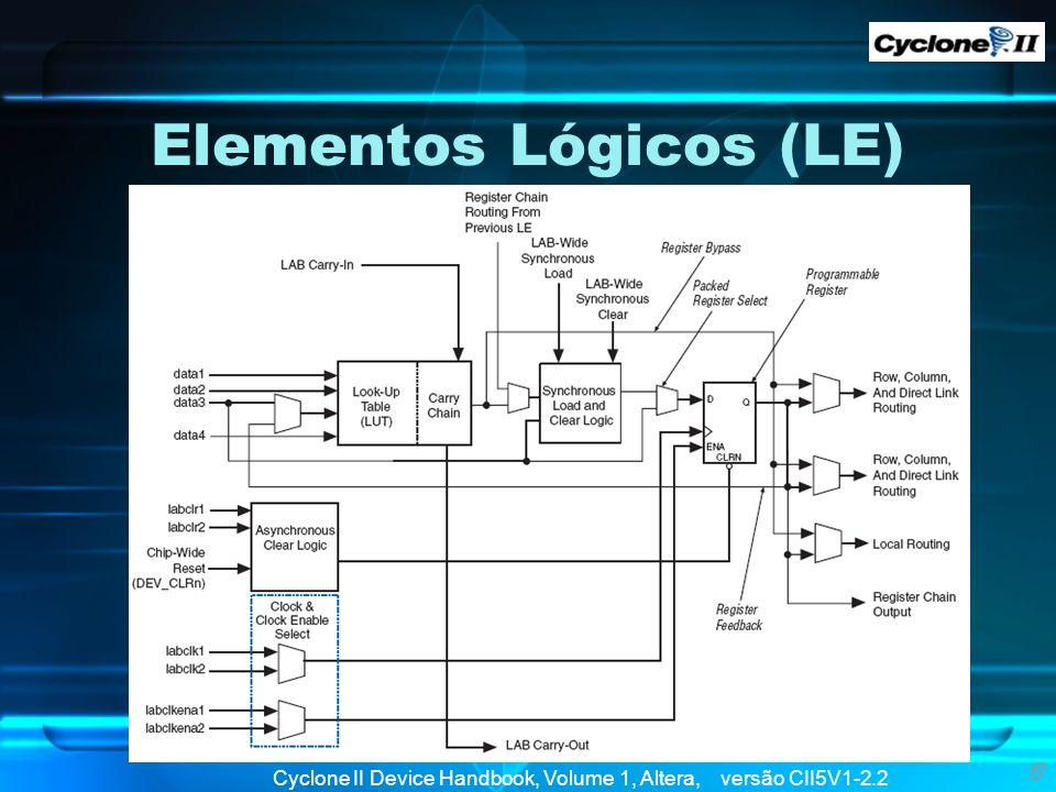 Elementos Lógicos (LE) 6 Cyclone II Device Handbook, Volume 1, Altera, versão CII5V1-2.2