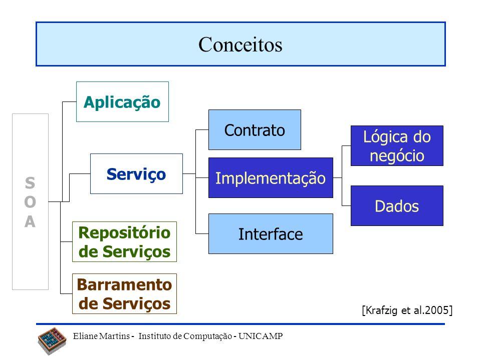 Eliane Martins - Instituto de Computação - UNICAMP Conceitos SOASOA Serviço Aplicação Repositório de Serviços Barramento de Serviços Contrato Implemen