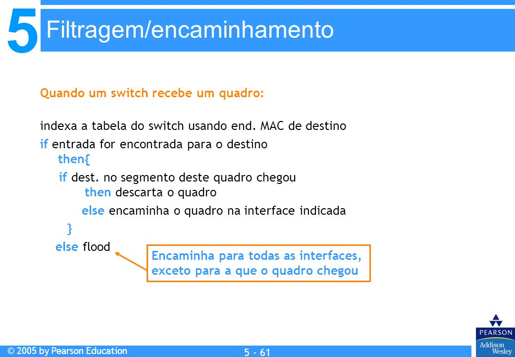 5 © 2005 by Pearson Education 5 - 61 Quando um switch recebe um quadro: indexa a tabela do switch usando end. MAC de destino if entrada for encontrada