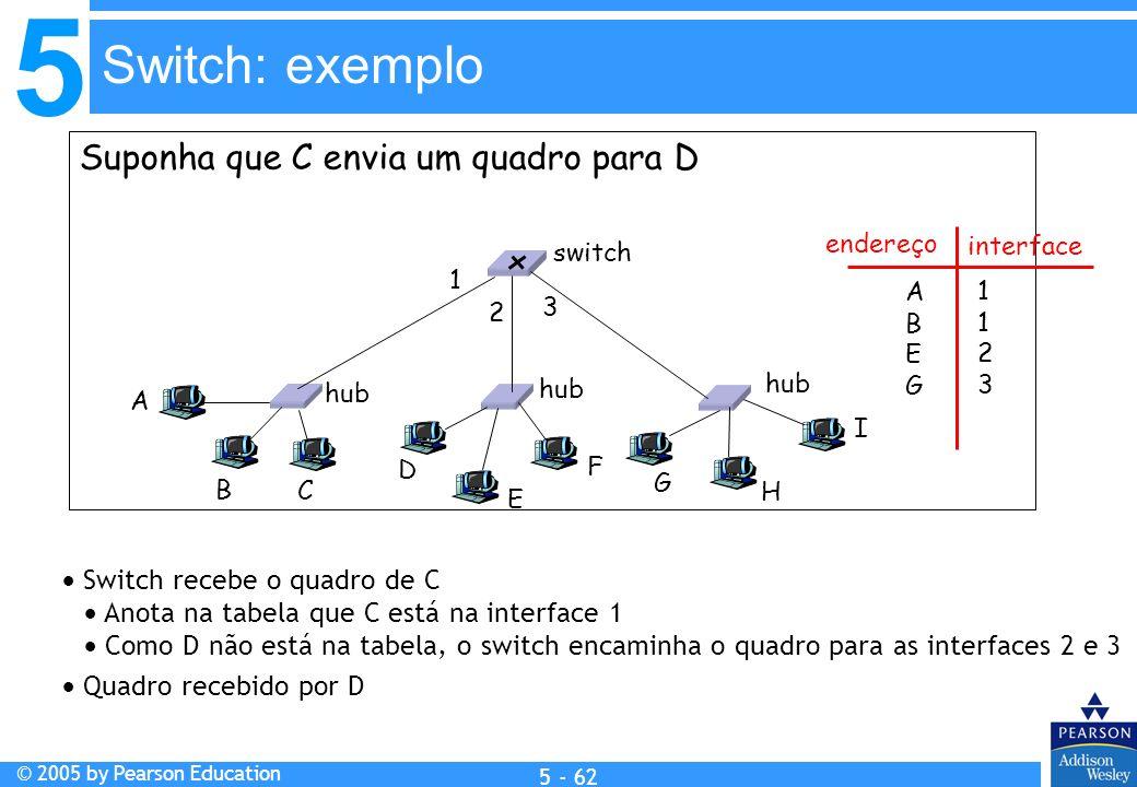 5 © 2005 by Pearson Education 5 - 62 Suponha que C envia um quadro para D Switch recebe o quadro de C Anota na tabela que C está na interface 1 Como D