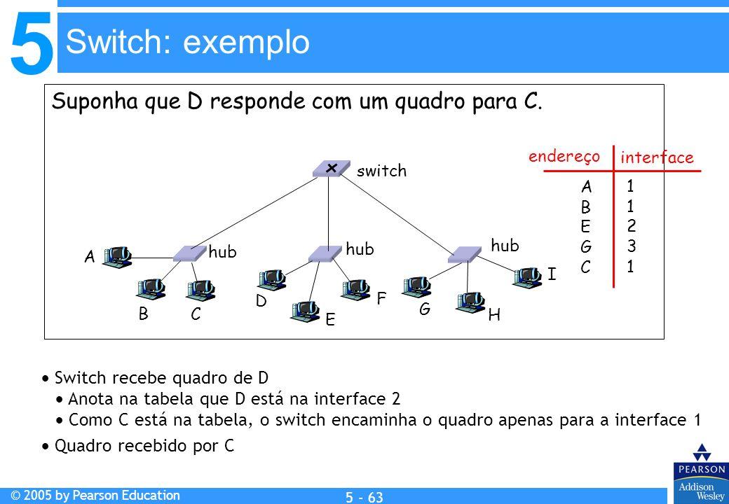 5 © 2005 by Pearson Education 5 - 63 Suponha que D responde com um quadro para C. Switch recebe quadro de D Anota na tabela que D está na interface 2