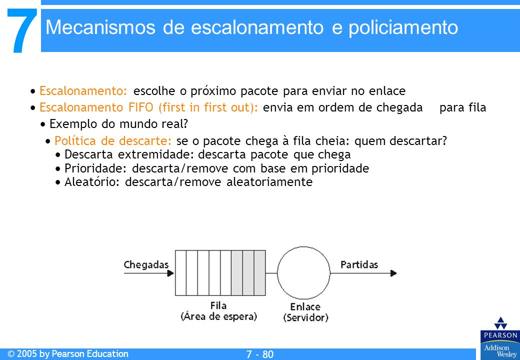 7 © 2005 by Pearson Education 7 - 80 Mecanismos de escalonamento e policiamento Escalonamento: escolhe o próximo pacote para enviar no enlace Escalona