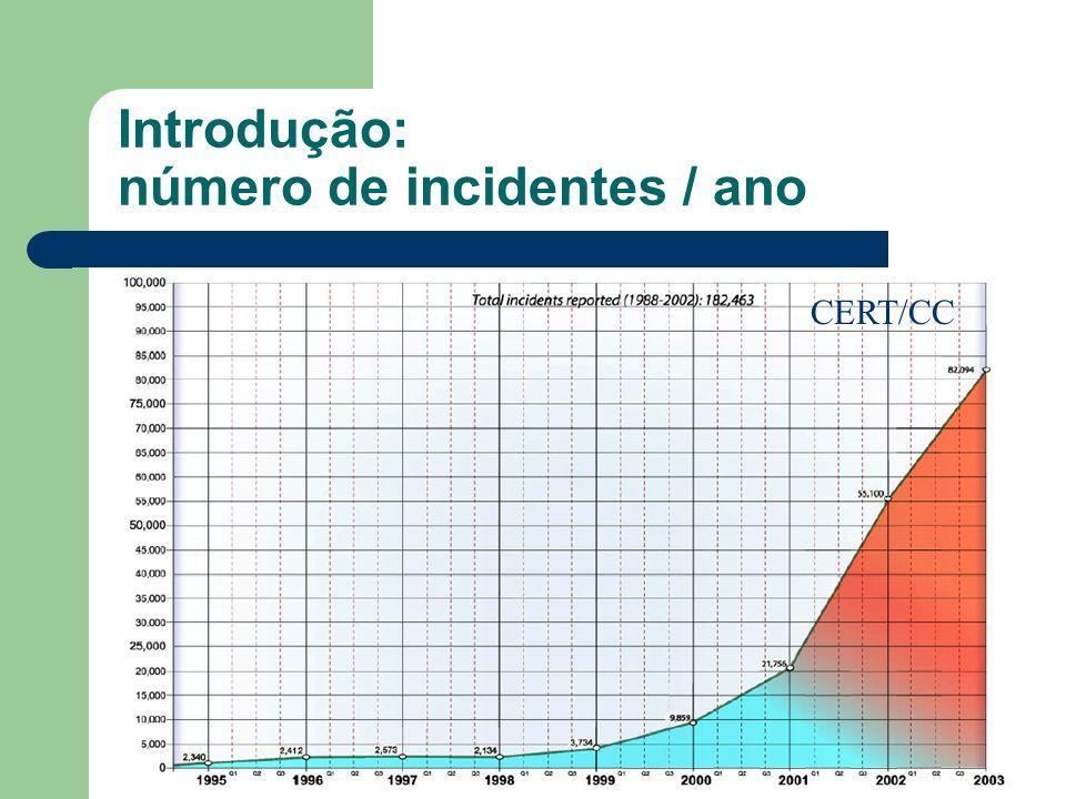 Introdução: número de incidentes / ano CERT/CC