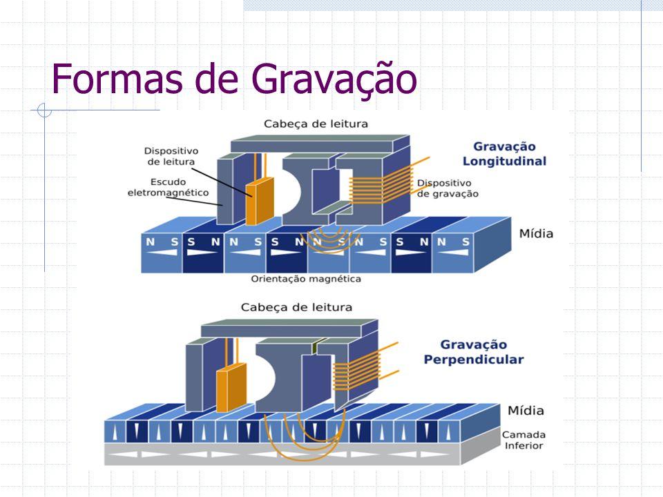 Geometria dos discos Divisão lógica do disco Trilhas: Regiões circulares concêntricas Setores: Divisões dentro das trilhas Cilindros: Conjunto de trilhas sobrepostas