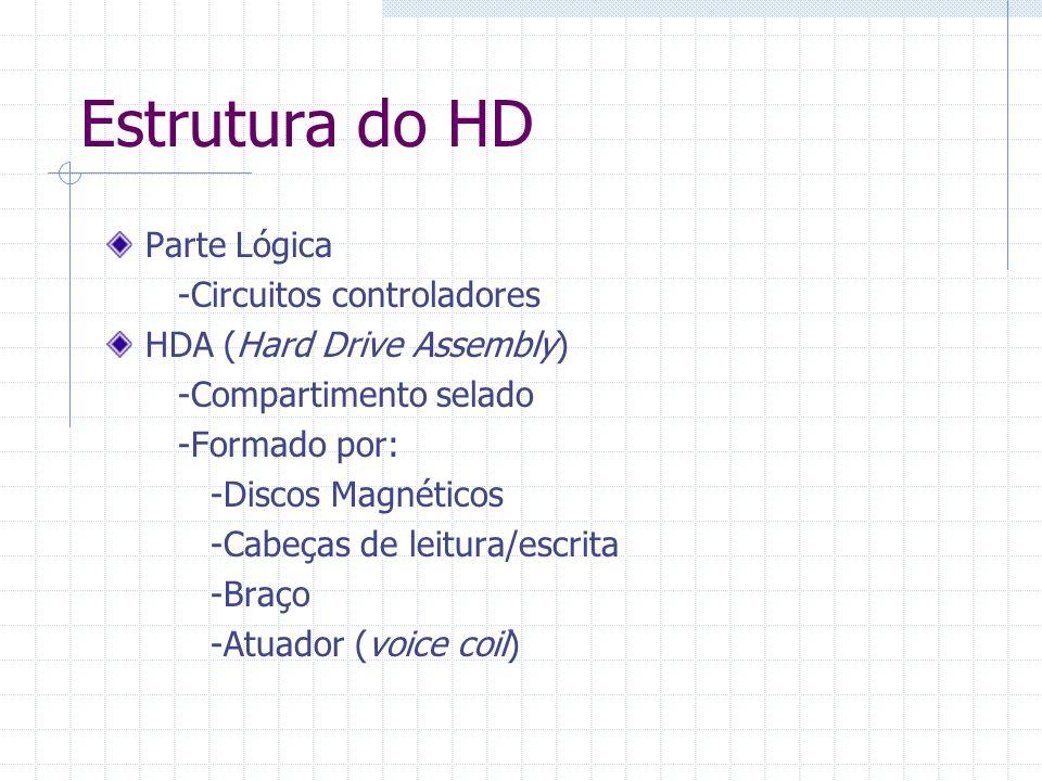 Estrutura do HD Parte Lógica -Circuitos controladores HDA (Hard Drive Assembly) -Compartimento selado -Formado por: -Discos Magnéticos -Cabeças de lei