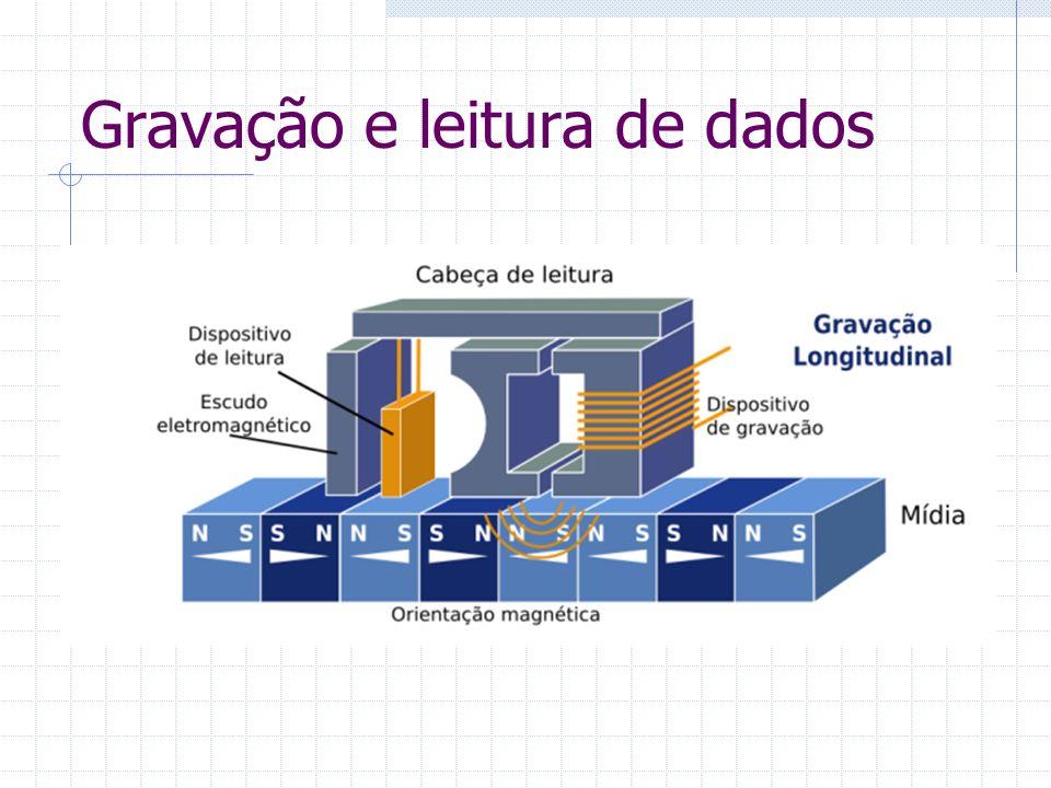 Formas de Gravação Gravação Longitudinal -Orientação magnética dos dados é longitudinal -Forma de gravação utilizada desde os primeiros HDs -Problemas com o aumento da densidade de armazenamento Gravação Perpendicular -Orientação magnética dos dados é perpendicular -Forma de gravação que vem sendo adotada pelos fabricantes -Possibilita o aumento da densidade de armazenamento