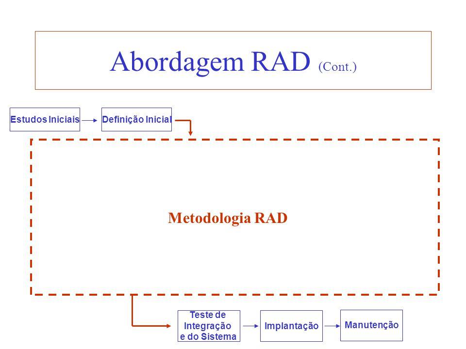 Abordagem RAD (Cont.) Estudos IniciaisDefinição Inicial Teste de Integração e do Sistema Implantação Manutenção Metodologia RAD