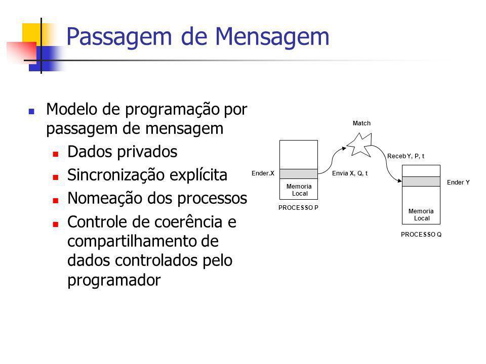 Passagem de Mensagem Modelo de programação por passagem de mensagem Dados privados Sincronização explícita Nomeação dos processos Controle de coerênci