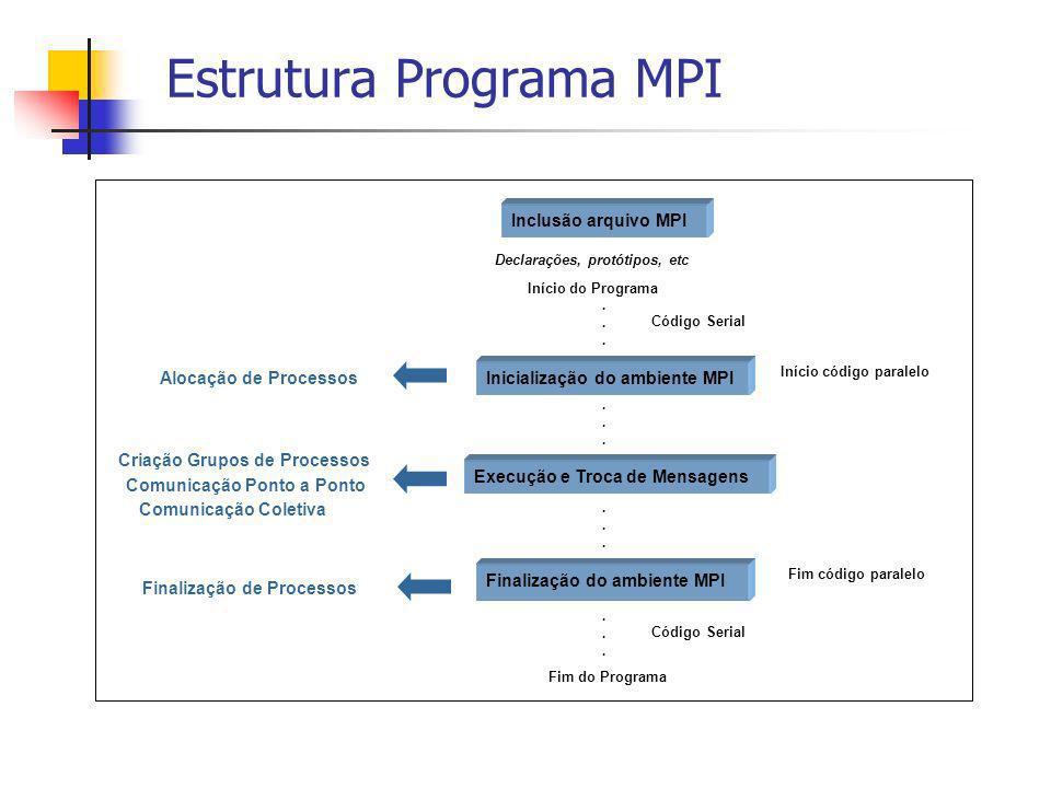 Estrutura Programa MPI Início código paralelo Finalização do ambiente MPI Execução e Troca de Mensagens Inicialização do ambiente MPI Inclusão arquivo