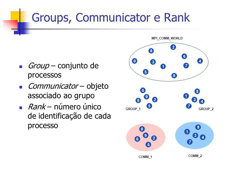 Groups, Communicator e Rank Group – conjunto de processos Communicator – objeto associado ao grupo Rank – número único de identificação de cada proces