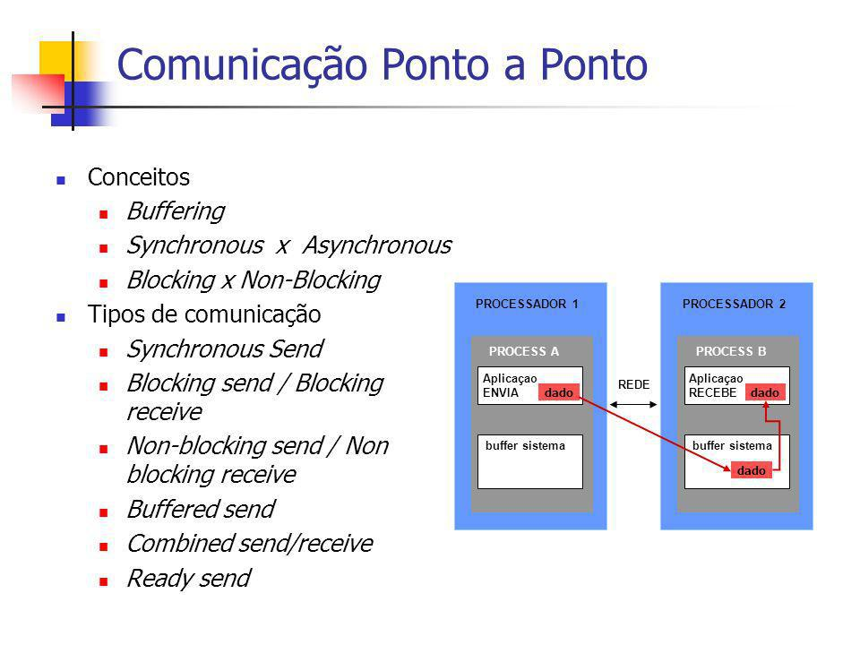 Comunicação Ponto a Ponto Conceitos Buffering Synchronous x Asynchronous Blocking x Non-Blocking Tipos de comunicação Synchronous Send Blocking send /