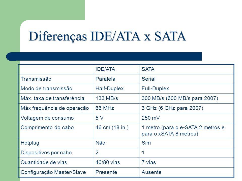Diferenças IDE/ATA x SATA IDE/ATASATA TransmissãoParalelaSerial Modo de transmissãoHalf-DuplexFull-Duplex Máx. taxa de transferência133 MB/s300 MB/s (