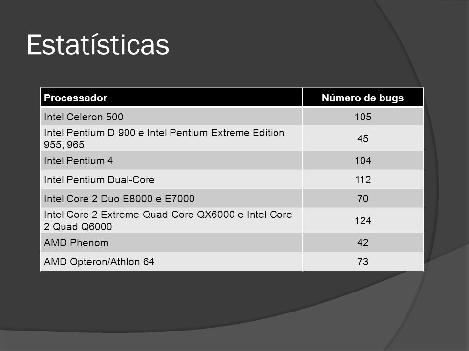 Estatísticas ProcessadorNúmero de bugs Intel Celeron 500105 Intel Pentium D 900 e Intel Pentium Extreme Edition 955, 965 45 Intel Pentium 4104 Intel P