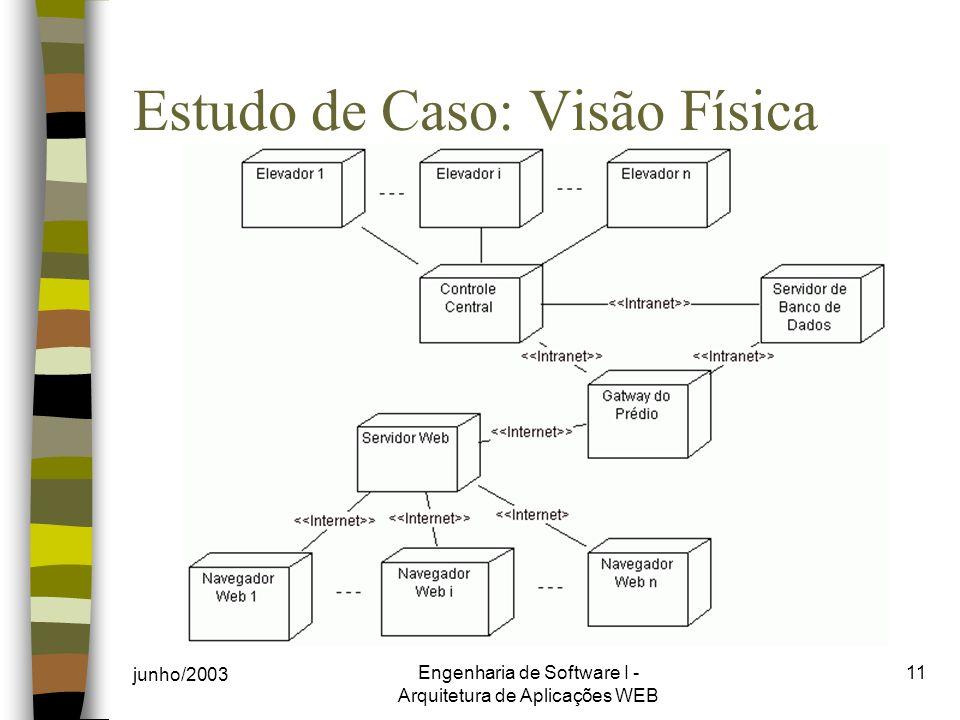 junho/2003 Engenharia de Software I - Arquitetura de Aplicações WEB 11 Estudo de Caso: Visão Física