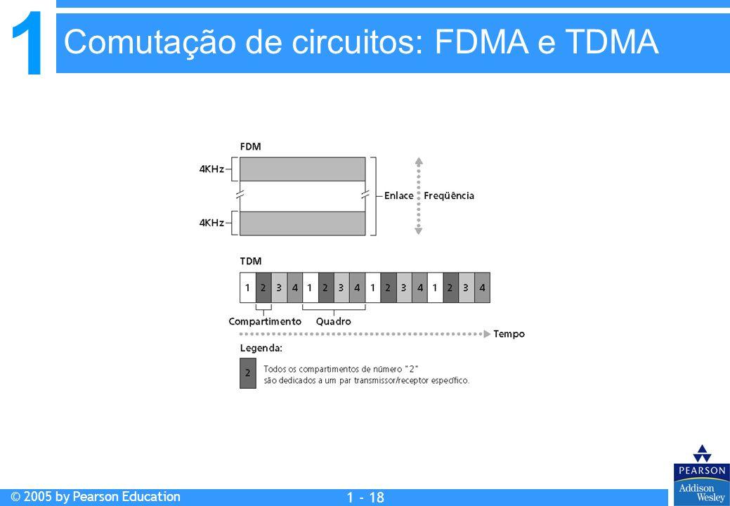 1 © 2005 by Pearson Education 1 - 18 Comutação de circuitos: FDMA e TDMA
