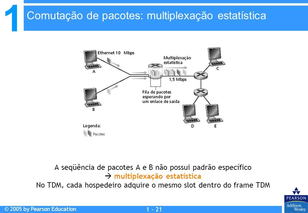 1 © 2005 by Pearson Education 1 - 21 A seqüência de pacotes A e B não possui padrão específico multiplexação estatística No TDM, cada hospedeiro adqui