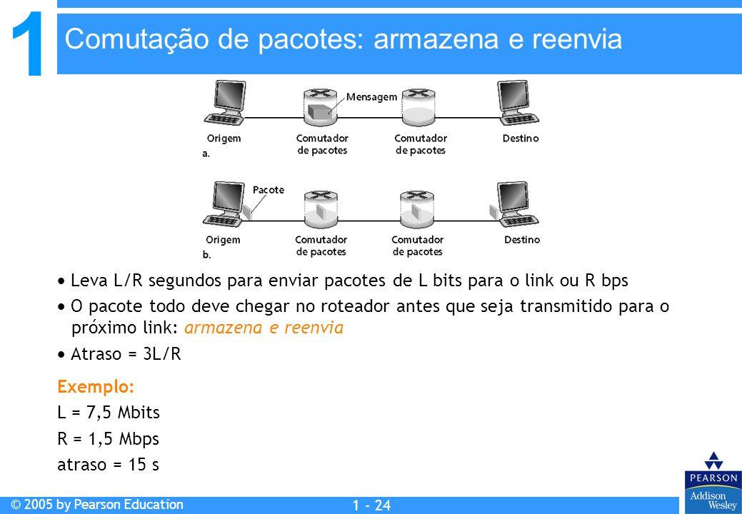 1 © 2005 by Pearson Education 1 - 24 Leva L/R segundos para enviar pacotes de L bits para o link ou R bps O pacote todo deve chegar no roteador antes