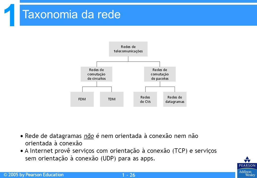 1 © 2005 by Pearson Education 1 - 26 Rede de datagramas não é nem orientada à conexão nem não orientada à conexão A Internet provê serviços com orient