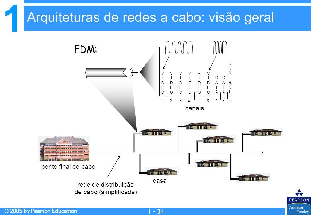 1 © 2005 by Pearson Education 1 - 34 casa ponto final do cabo rede de distribuição de cabo (simplificada) canais VIDEOVIDEO VIDEOVIDEO VIDEOVIDEO VIDE
