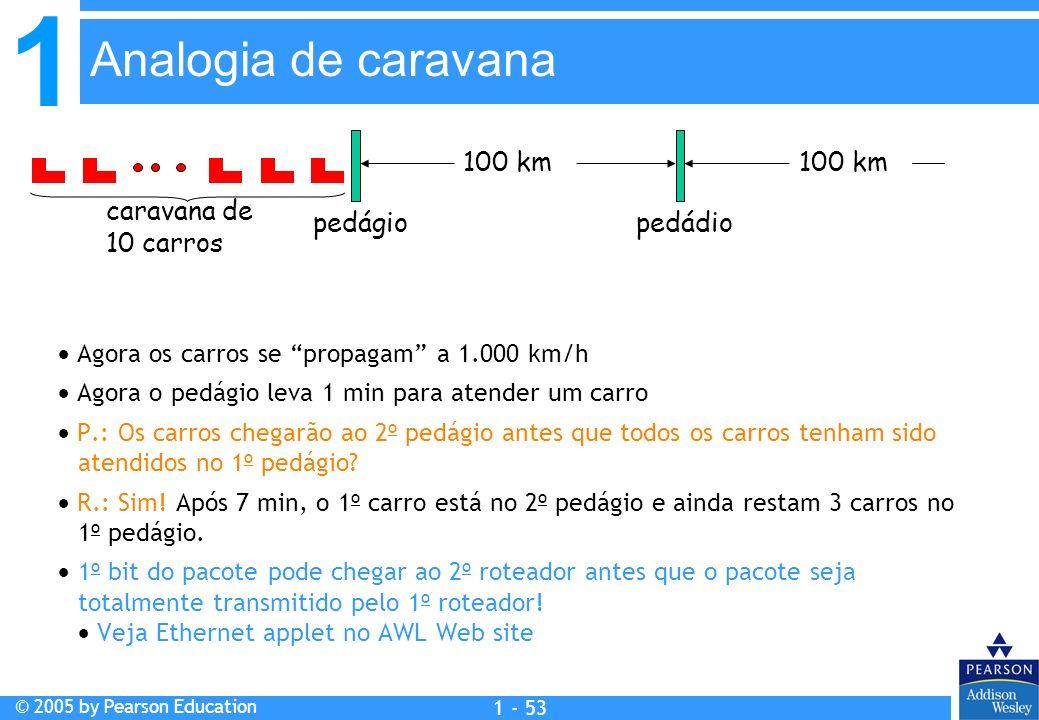 1 © 2005 by Pearson Education 1 - 53 Agora os carros se propagam a 1.000 km/h Agora o pedágio leva 1 min para atender um carro P.: Os carros chegarão