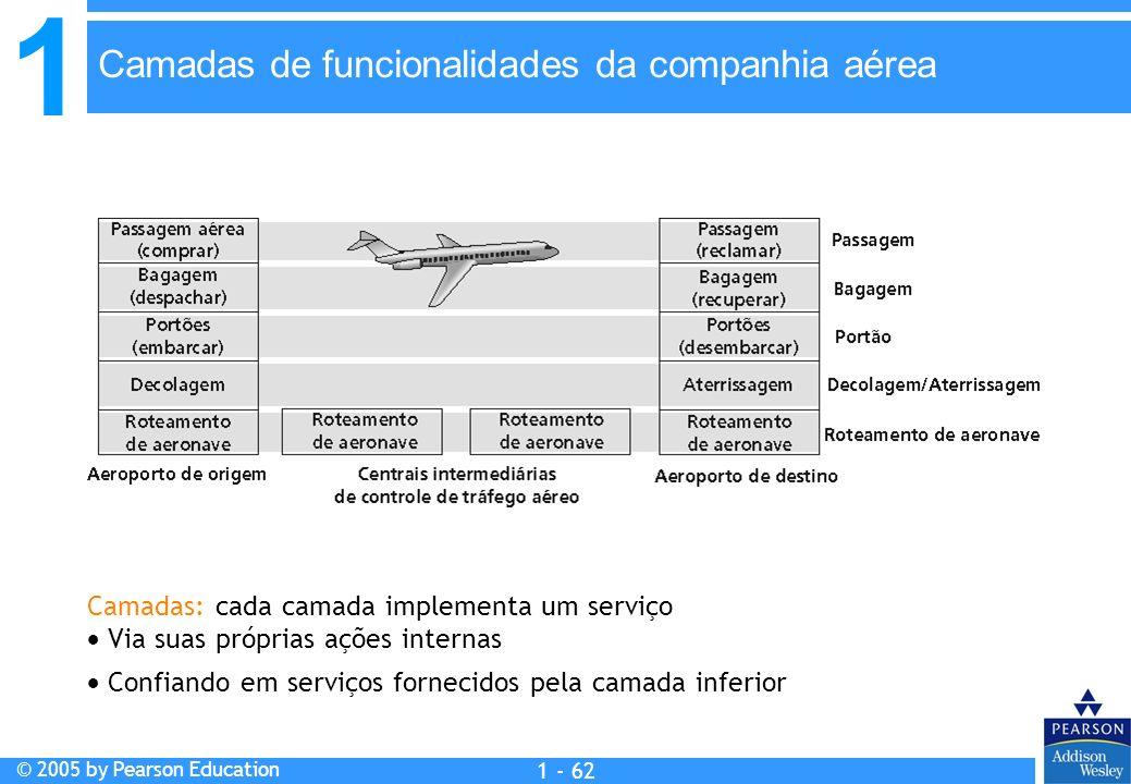 1 © 2005 by Pearson Education 1 - 62 Camadas: cada camada implementa um serviço Via suas próprias ações internas Confiando em serviços fornecidos pela