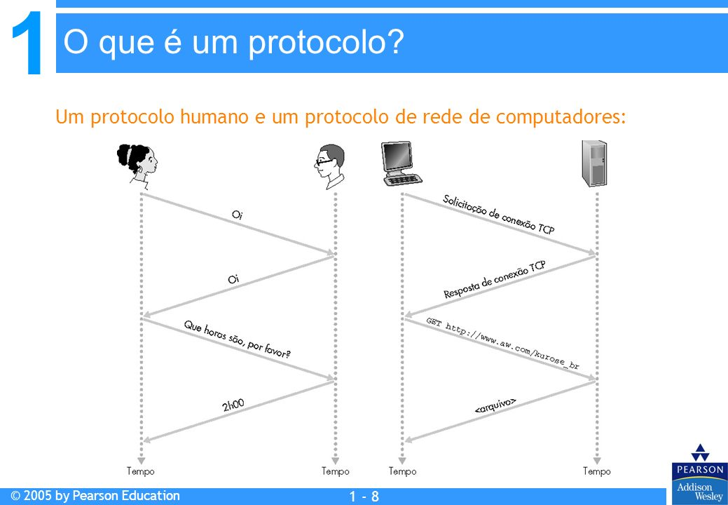 1 © 2005 by Pearson Education 1 - 9 1.1 O que é Internet.