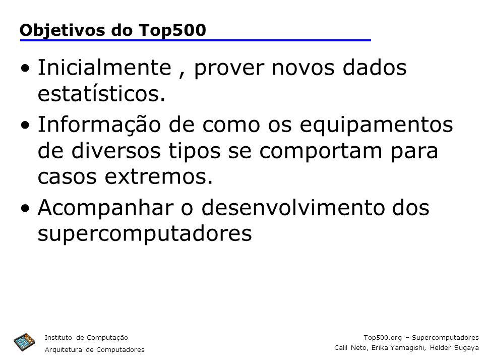 Top500.org – Supercomputadores Calil Neto, Erika Yamagishi, Helder Sugaya Instituto de Computação Arquitetura de Computadores Objetivos do Top500 Inic