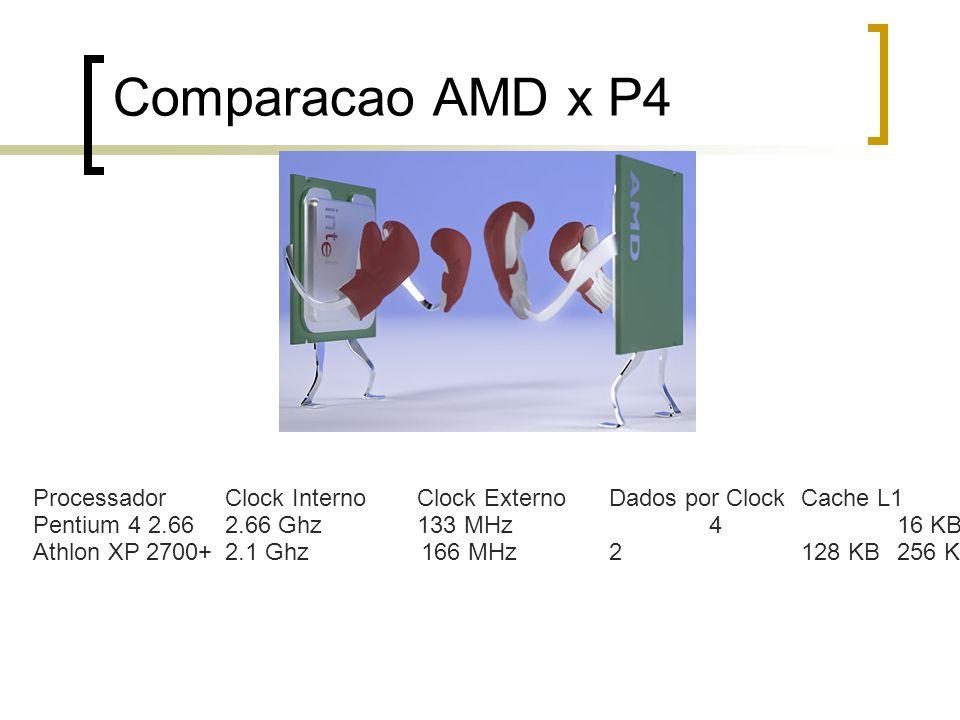 Comparacao AMD x P4 ProcessadorClock InternoClock ExternoDados por ClockCache L1Cache L2Soquete Pentium 4 2.662.66 Ghz133 MHz 416 KB512 KB478 Athlon XP 2700+2.1 Ghz 166 MHz2128 KB256 KB462