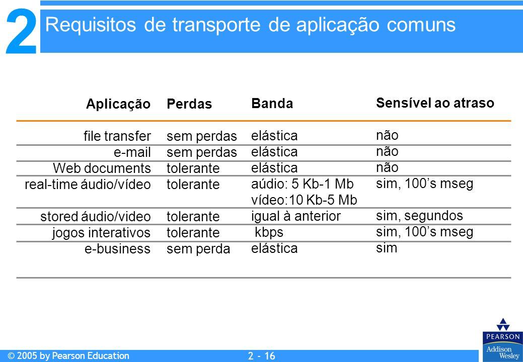 2 © 2005 by Pearson Education 2 - 16 Aplicação file transfer e-mail Web documents real-time áudio/vídeo stored áudio/video jogos interativos e-busines
