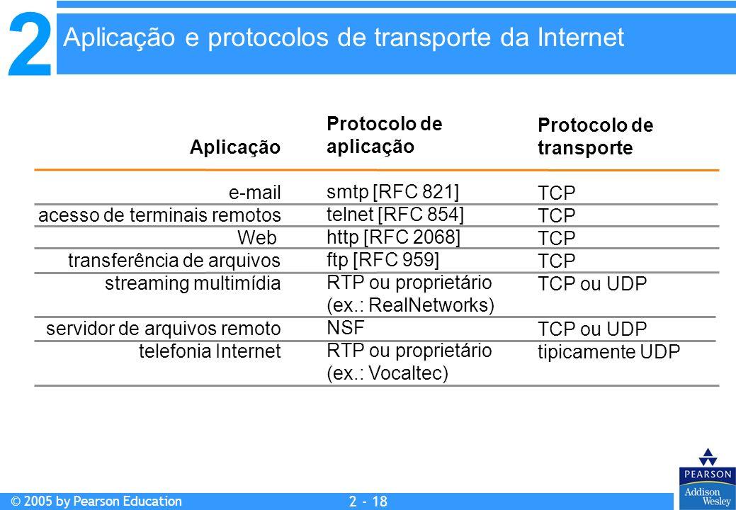 2 © 2005 by Pearson Education 2 - 18 Aplicação e-mail acesso de terminais remotos Web transferência de arquivos streaming multimídia servidor de arqui
