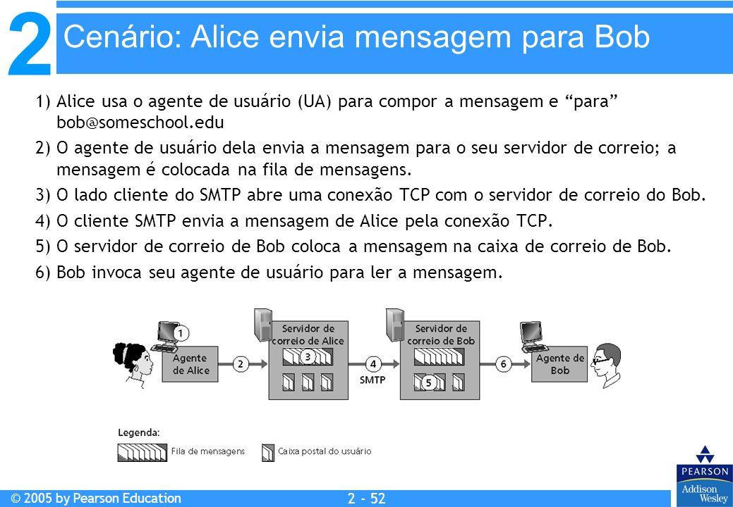 2 © 2005 by Pearson Education 2 - 52 1) Alice usa o agente de usuário (UA) para compor a mensagem e para bob@someschool.edu 2) O agente de usuário del