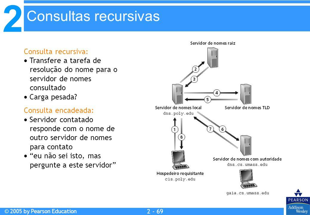 2 © 2005 by Pearson Education 2 - 69 Consulta recursiva: Transfere a tarefa de resolução do nome para o servidor de nomes consultado Carga pesada? Con