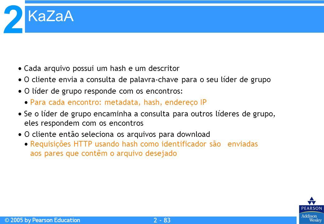 2 © 2005 by Pearson Education 2 - 83 Cada arquivo possui um hash e um descritor O cliente envia a consulta de palavra-chave para o seu líder de grupo