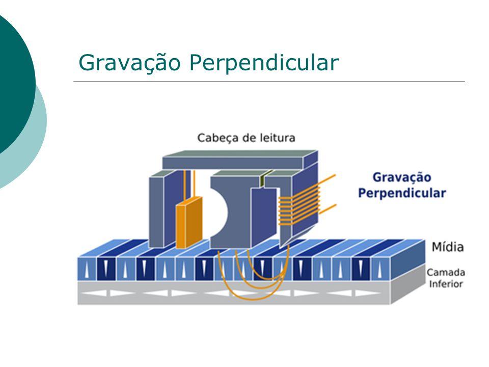 Gravação Perpendicular